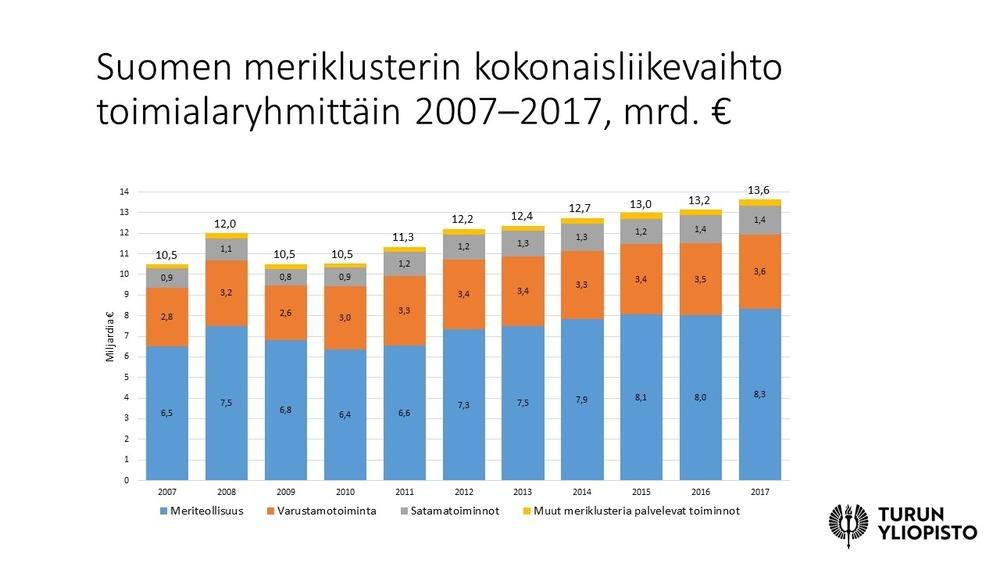 Suomen meriklusterin kokonaisliikevaihto toimialaryhmittäin 2007–2017, mrd.jpg